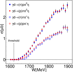 Quasi-free excitation functions for