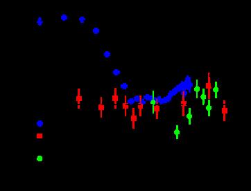 Scaling parameter