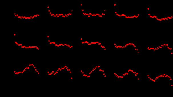 Angular distributions for