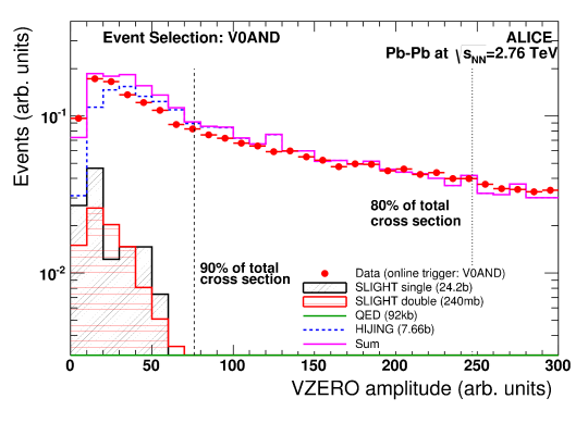 (Color online) VZEROamplitude distribution in data (red points) and simulations with the V0AND interaction trigger. The data are compared to the sum of HIJING + QED + STARLIGHT simulations (histogram) with the same event selection.