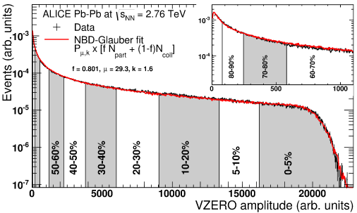 (Color online) Distribution of the sum of amplitudes in the VZEROscintillators. The distribution is fitted with the NBD-Glauber fit (explained in the text) shown as a line. The centrality classes used in the analysis are indicated in the figure. The inset shows a zoom of the most peripheral region.