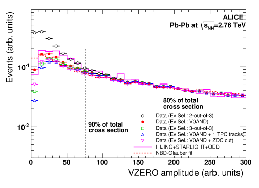 (Color online) Distribution of the VZEROamplitude zoomed in the most peripheral region. The distribution is compared to the NBD-Glauber fit and to the sum of the HIJING + STARLIGHT + QED simulations.