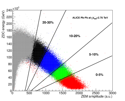 (Color online) Spectator energy deposited in the ZDCcalorimeters as a function of ZEMamplitude. The same correlation is shown for different centrality classes (5%, 10%, 20% and 30%) obtained by selecting specific VZEROamplitudes. The lines are a fit to the boundaries of the centrality classes with linear functions, where only the slope is fitted and the offset point is fixed (see text).
