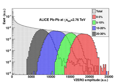 (Color online) VZEROamplitude distribution of events of various centrality classes selected from the correlation between ZDCand ZEMamplitudes explained in the text.
