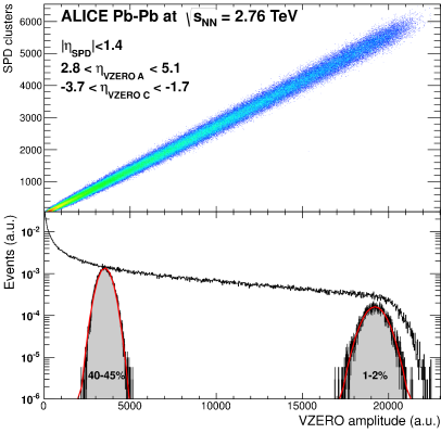 (Color online) Top: Correlation between SPDmultiplicity and VZEROamplitude. The rapidity coverage of each detector is indicated on the figure. Bottom: VZEROamplitude distributions for the centrality classes selected by SPD. Two centrality classes (1-2% and 40-45%) are indicated and fitted with a Gaussian.