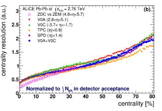 (Color online) Left: Centrality resolution