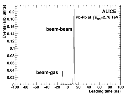 Time distribution of signals in the VZERO detector on the A side. The peaks corresponding to beam-beam, beam-gas and satellite collision events are clearly visible.