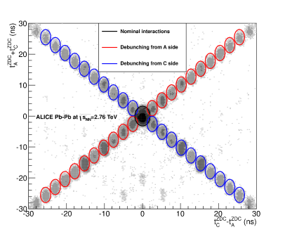 (Color online) Correlation between the sum and the difference of times recorded by the neutron ZDCon either side of the interaction region. The large cluster in the middle corresponds to collisions between ions in the nominal RF buckets of each beam, while the small clusters along the diagonals (spaced by 2.5ns in the time difference) correspond to collisions in which one of the ions is displaced by one or more RF buckets.