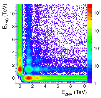 (Color online) Correlation between signals in the two neutron zero-degree calorimeters, ZNA and ZNC. The figure is taken from