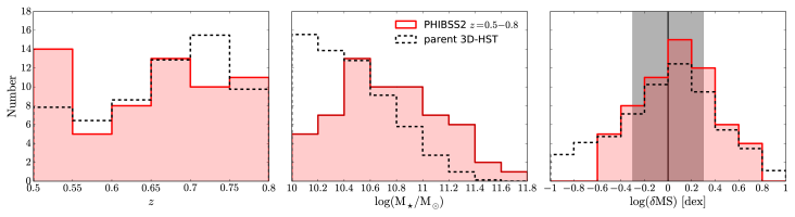 Distribution of redshift (left panel), stellar mass (middle panel), and offset from the MS (right panel) for the PHIBSS2