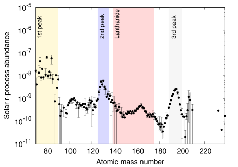 The solar abundance of r-process elements. The main source of uncertainty in the plotted error bars is the removal of the contribution of s-process elements. The figure is from
