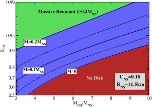 : The BH spin parameter and BH-NS mass ratio for which the remnant mass (i.e., disk mass + dynamical ejecta) is 10% of the NS mass. The BH spin is fully aligned with the orbital angular momentum of the binary. Each line represents a different NS radius assuming a NS mass of