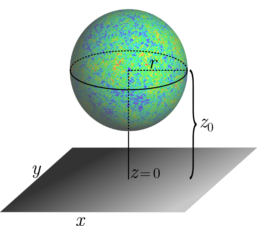 The setup for the CMB sphere and the domain wall.