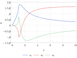Values of the variance dipole