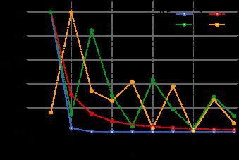 The variance angular power spectra