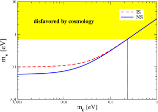 (Color online) The neutrino mass limits in eV as a function of mass of the lowest eigenstate