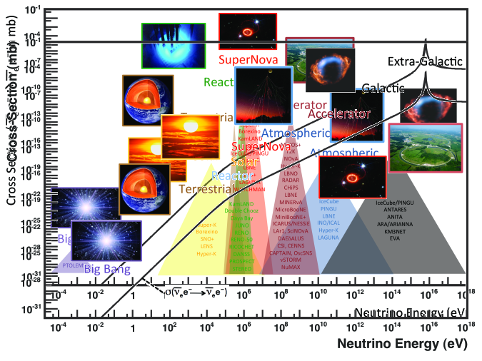 Neutrino interaction cross section as a function of energy, showing typical energy regimes accessible by different neutrino sources and experiments. The curve shows the scattering cross section for