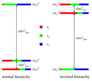 Cartoon of the two distinct neutrino mass hierarchies that fit nearly all of the current neutrino data, for fixed values of all mixing angles and mass-squared differences. The color coding (shading) indicates the fraction