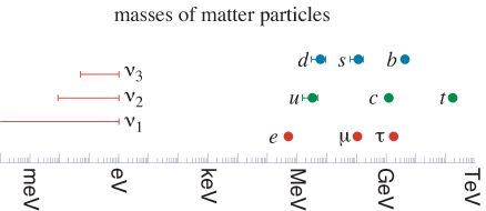 Standard model fermion masses. For the neutrino masses, the normal mass hierarchy was assumed, and a loose upper bound