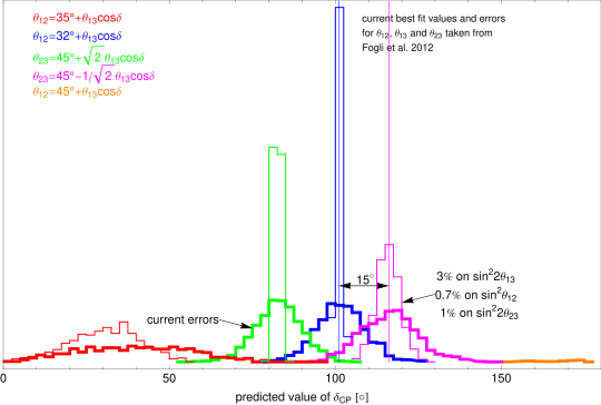 Shown are the distributions of predicted values for