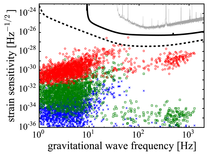 Left panel: Current upper limits on the gravitational wave strain from known pulsars