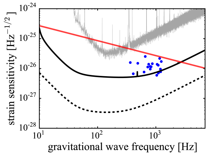 Left panel: Gravitational wave torque balance limit for known accreting millisecond pulsars and systems with burst oscillations assuming gravitational wave emission at twice the neutron star spin period (blue dots). Also shown is the torque balance limit for Sco X-1 (red curve) which has unknown spin period. Data is collated from