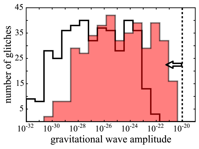 Predicted gravitational wave amplitudes for known glitches using equation (