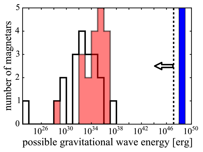 Predictions of the possible gravitational wave energy emitted in