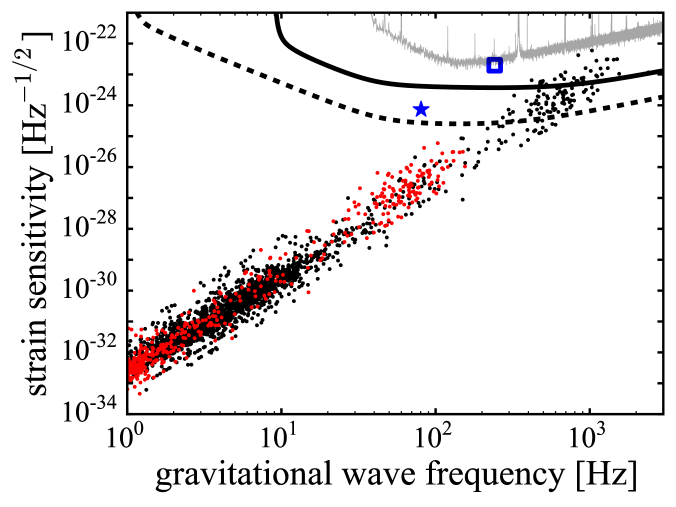 Peak gravitational wave amplitudes from superfluid turbulence from galactic pulsars with