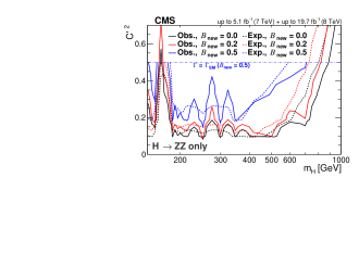 Upper limits at the 95% CL on the EW singlet extension. Upper limits are displayed as a function of the heavy Higgs boson mass and the model parameter