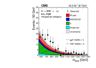 The final WW invariant mass distribution is shown for the 0+1-jet bin category for the muon channel only (left) and for the 2-jet bin category (right). Points represent the observed data, shaded graphs represent the background and dashed graphs represent five times the expectation for a