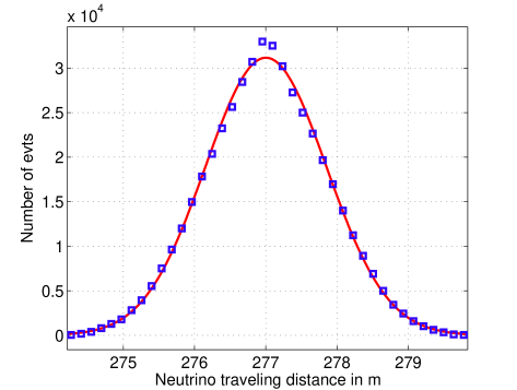 Neutrino traveling distance histogram for near detector (274m away, 40m depth). The traveling distance distribution is centered around 277m, with no bias (skewness around