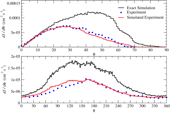 Comparison of angular dependence of muons for the far detector