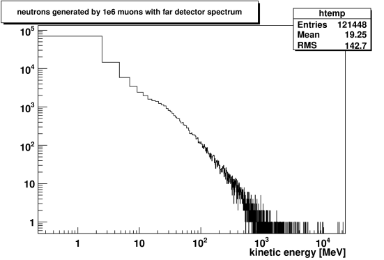 Neutron energy distribution as generated by the far detector muon spectrum in detector and surrounding rock.