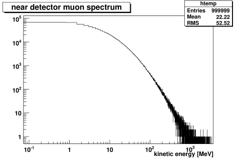 Preliminary energy spectrum of cosmic muons for the near detector, simulated with a flat topography.