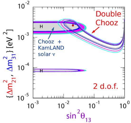 Double Chooz sensitivity contours (gray