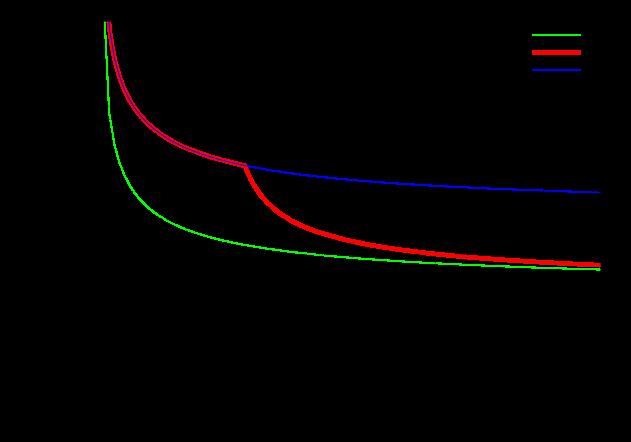 sensitivity limit for the detectors installation scheduled scenario