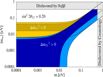 The effective mass (in eV) for the normal and inverted ordering as a function of the smallest neutrino mass (in eV) for different values of