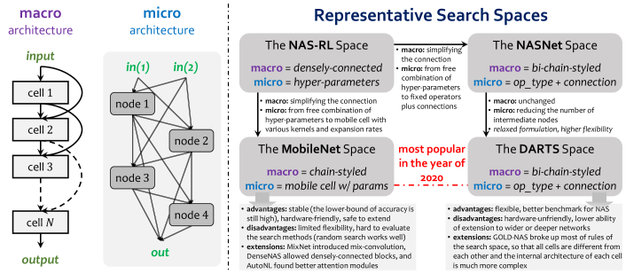 : an example of the search space. For simplicity, we show a macro architecture where each cell is allowed to receive input from two precursors, and a micro architecture (cell) where the type and existence of the inter-node connections are searchable.