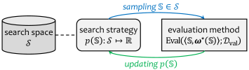 The heuristic search method that maintains a probabilistic distribution on the search space. In each iteration, the algorithm samples an architecture following the distribution, performs evaluation individually, and updates the distribution accordingly. The design of this figure borrows the idea from
