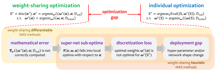 The optimization gap between the goals of weight-sharing optimization and individual optimization, where the latter is accurate while the former is approximated. We summarize four major reasons to compose of the optimization gap, sorted by their appearance in the NAS flowchart and corresponding to the contents in Sections