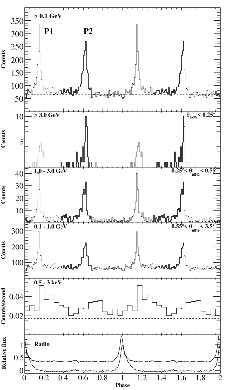 Multi-band light curves of PSR J2021+3651 shown over two rotation periods. The top four panels are gamma-ray light curves in different energy bands as marked, the second to lowest panel is the X-ray light curve, and the bottom panel shows the 300 and 1950 MHz radio profiles. Note the radio structure which occurs right at phase 0 (1) which is difficult to properly characterize when plotted over one rotation period. Reproduced from