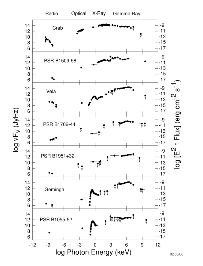 Spectral energy distributions of pulsars detected by instruments aboard the