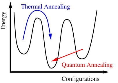 Schematic picture of the thermal and quantum annealing processes.