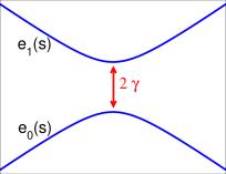Schematic representation of the eigenvalues of (