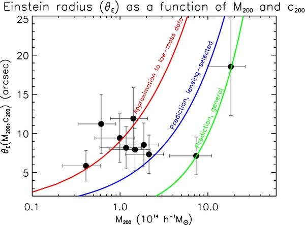 From Wiesner et al. (2012): Plot of Einstein radius vs.