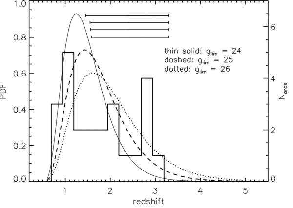 From Bayliss et al. (2011): The redshift distribution of 28 giant arcs in the SGAS (histogram). The three solid, dashed, and dotted lines show the predicted redshift distributions, based on the model in Eq.