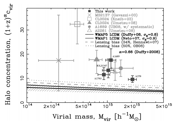 The concentration-mass of few well studied lensing clusters compared to predictions from numerical simulations