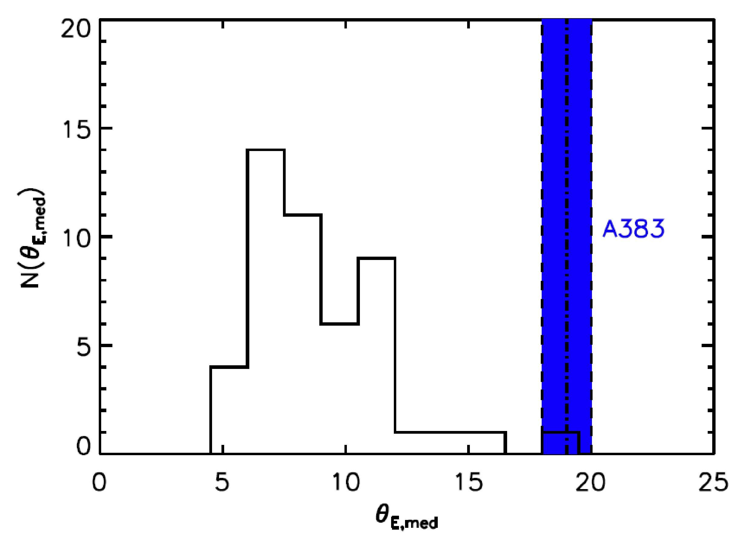 Left panel: CLASH observation of the galaxy cluster Abell 383. Right panel: the black histogram shows the distribution of Einstein radius sizes for clusters with mass similar to that of A383, extracted from the