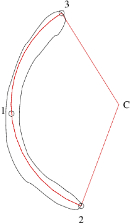 Procedure for measuring the arc length. Three arc points are used: (1) the image of the source center, (2) the most distant boundary point from (1) and (3) the most distant boundary point from (2). The length of the circle segment passing through these three points are assigned to the arc.